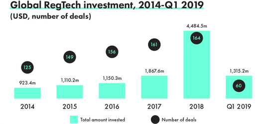Source: Fintech Global