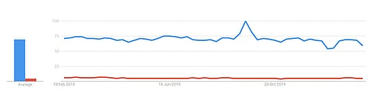 Google Trends data comparing global searches for 'API' (Blue) as opposed to 'KYC' (Red).