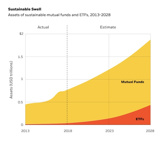 This chart shows the total assets under management in ESG mutual funds (MFs) and ETFs globally. The 2019 to 2028 figures are based on BlackRock estimates, assuming a 5% annual growth rate in the underlying markets.