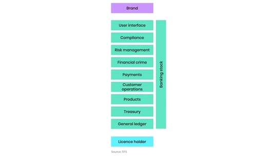 11:FS Banking as a Service stack