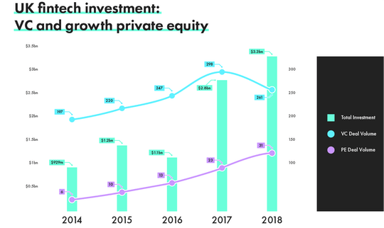 Source: Innovate Finance