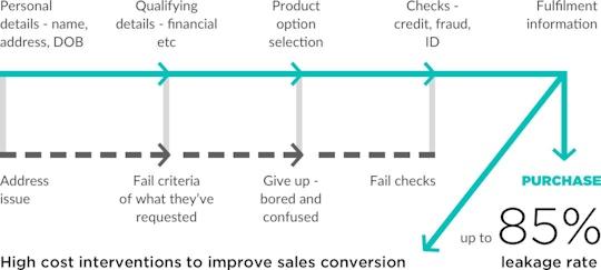 Basic customer digital onboarding process